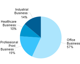 Latest Term Business Composition